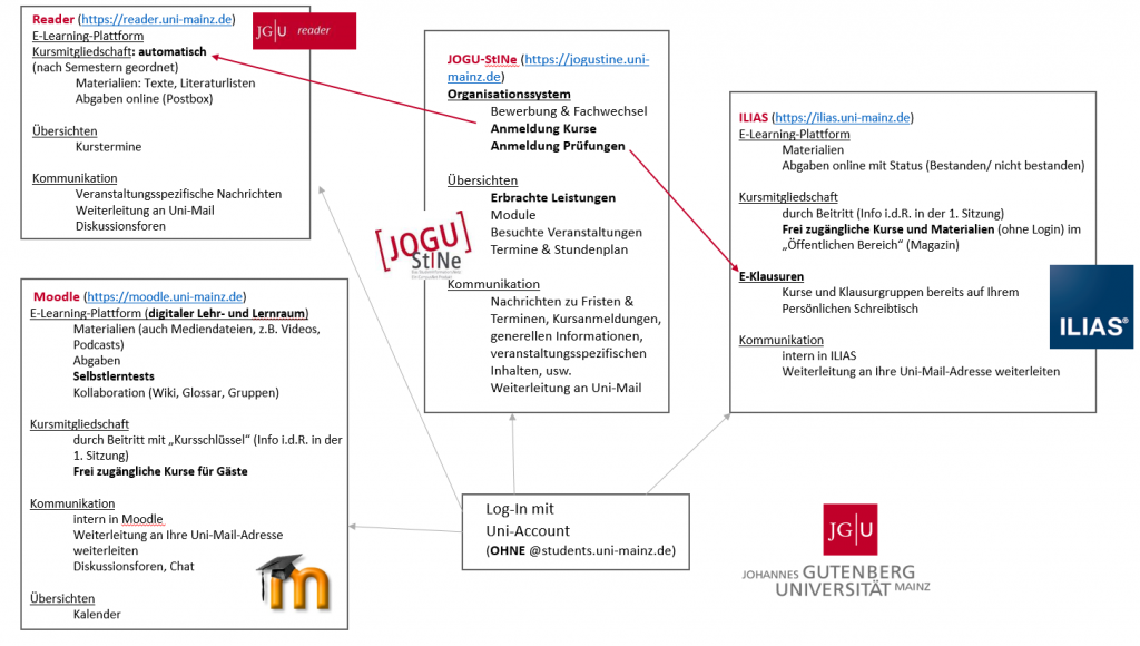 wichtige plattformen und e learning - Uni Mainz Bewerbung